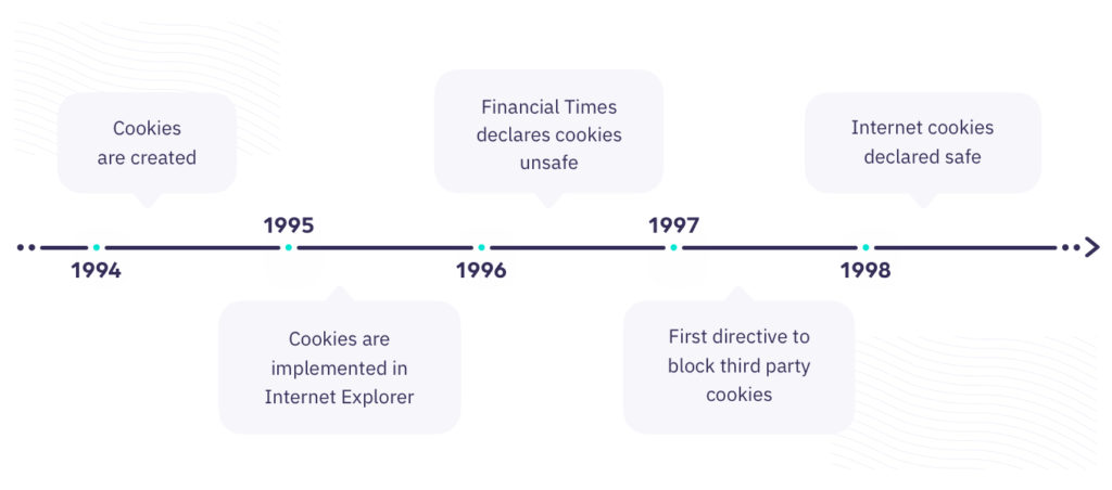 Timeline of blocking third party cookies